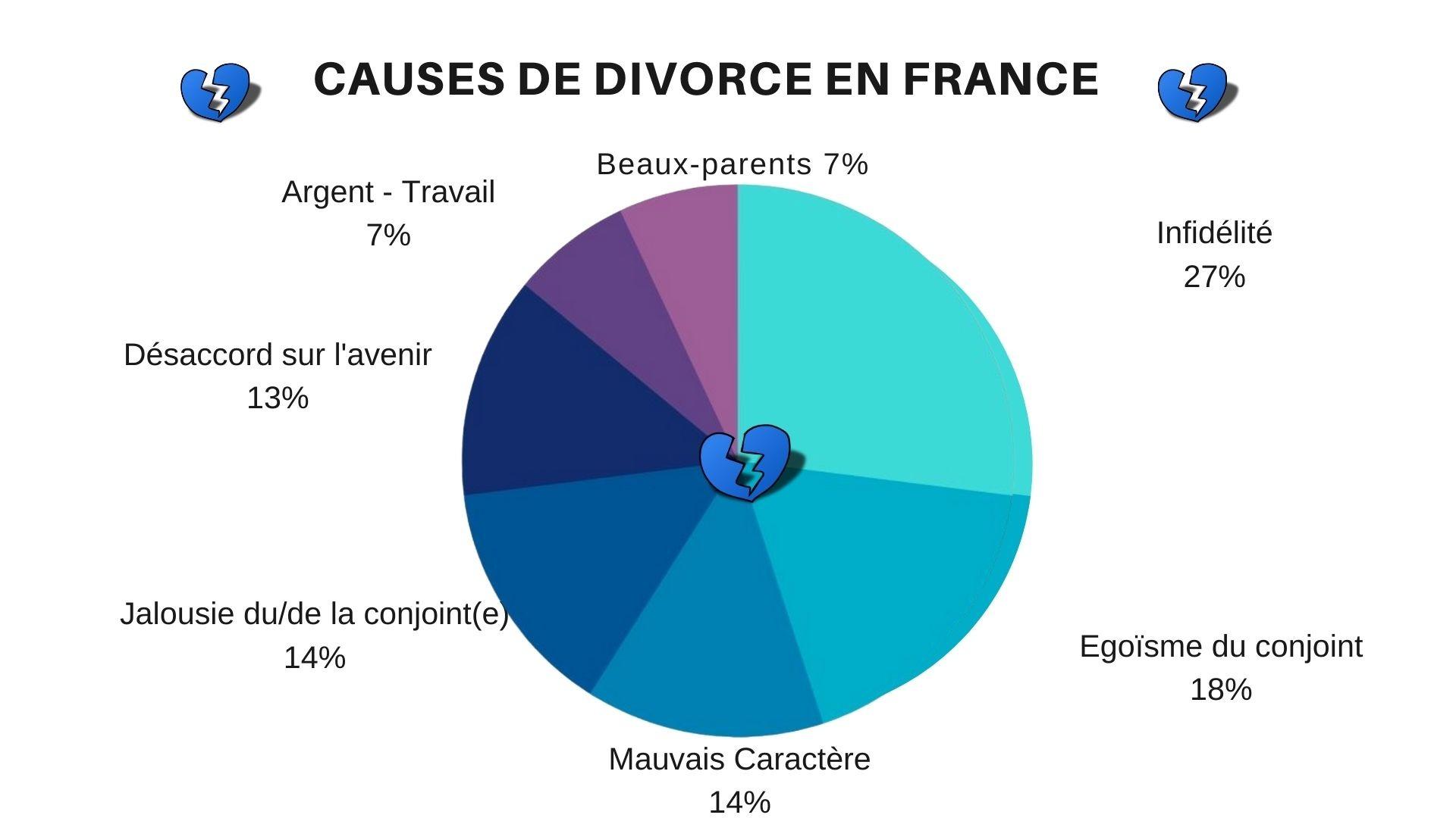 cause-divorce-france
