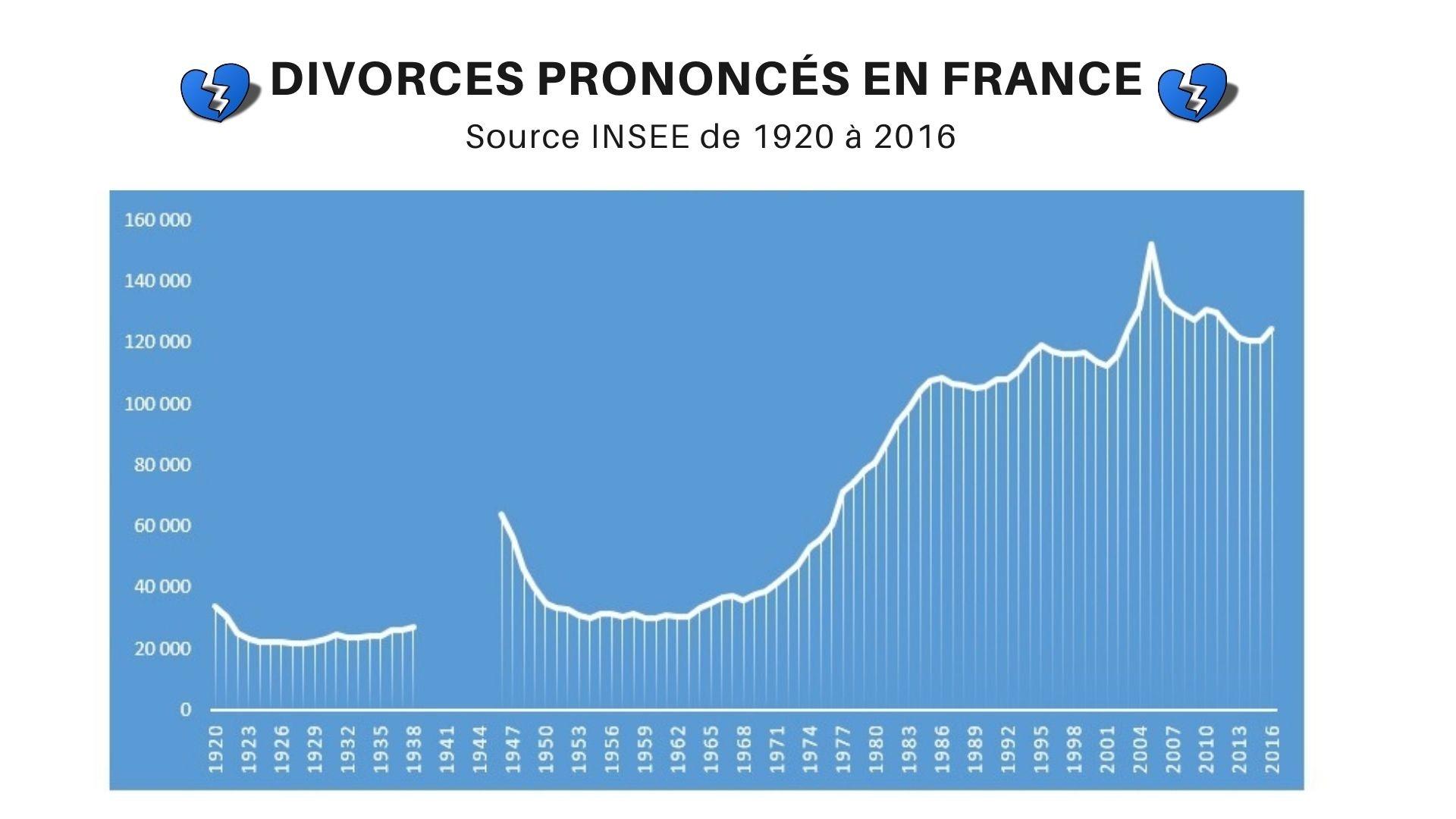 nombre-divorce-france-1920-2016