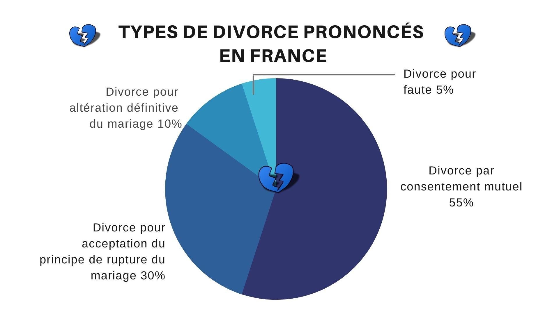 type-divorce-france